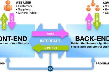 Kĩ năng phát triển Web
